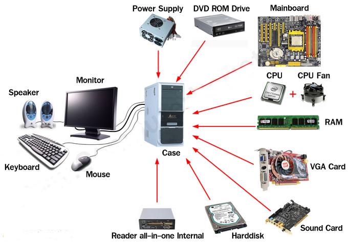 matériel de base informatique